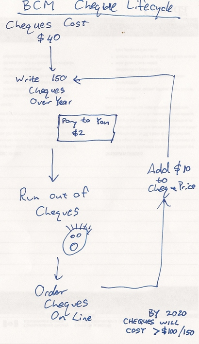 Cheque Ordering Flowchart