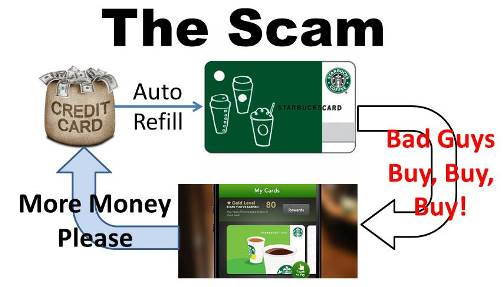 Loyalty Card Scam
