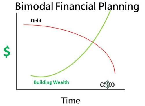 Bimodal Financial Planning